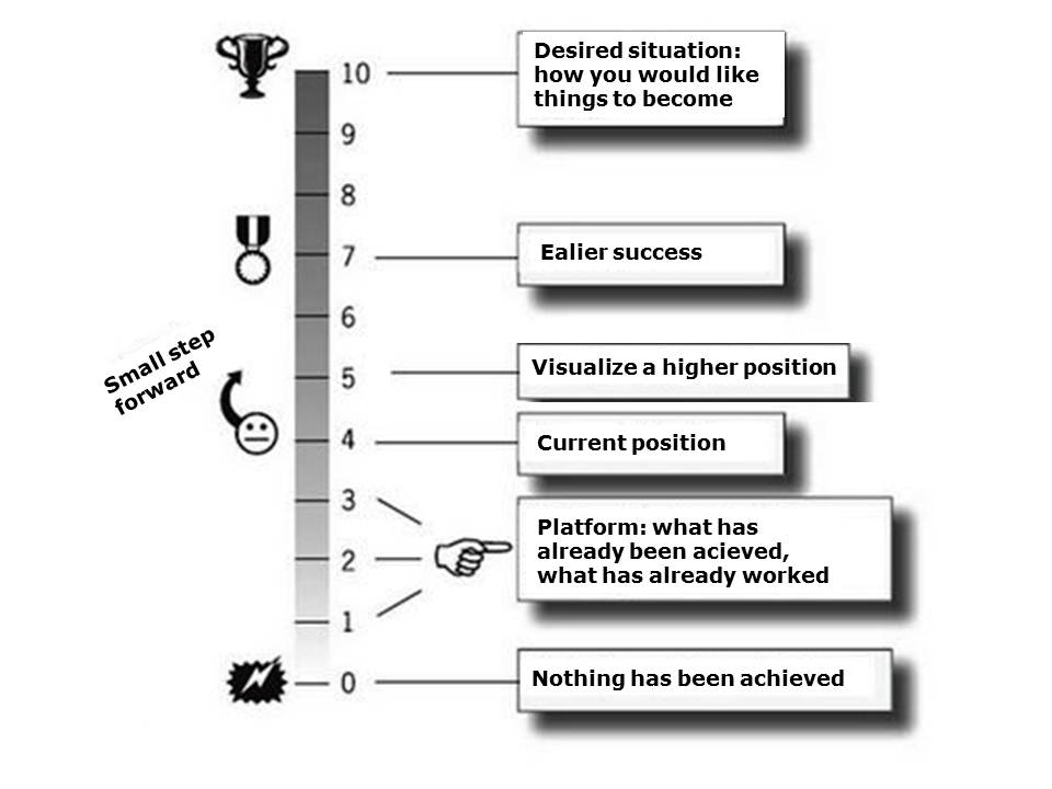 The solution focused scale - Coert Visser